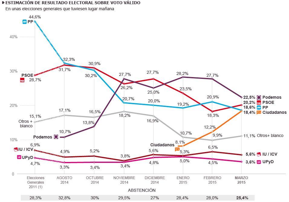 Eredmények becslése 2014 augustusától; Metroscopia, El País.