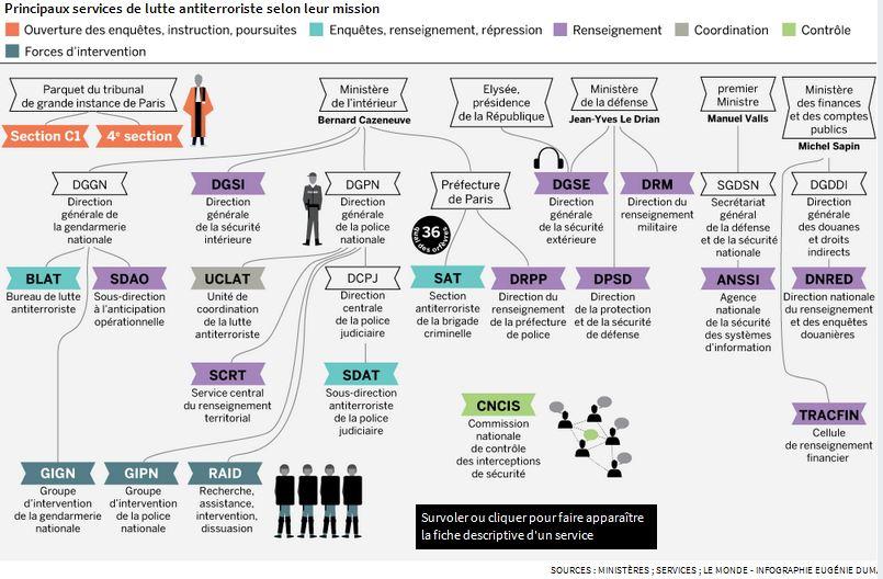 A DRPP  (középen) a szervezeti modell rengetegében, egy 2016-os (azóta módosult) ábrán