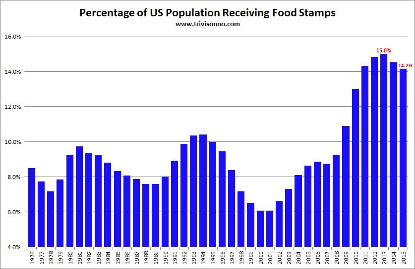 A Food Stamps támogatásból évente részesülők száma, millió fő; forrás.