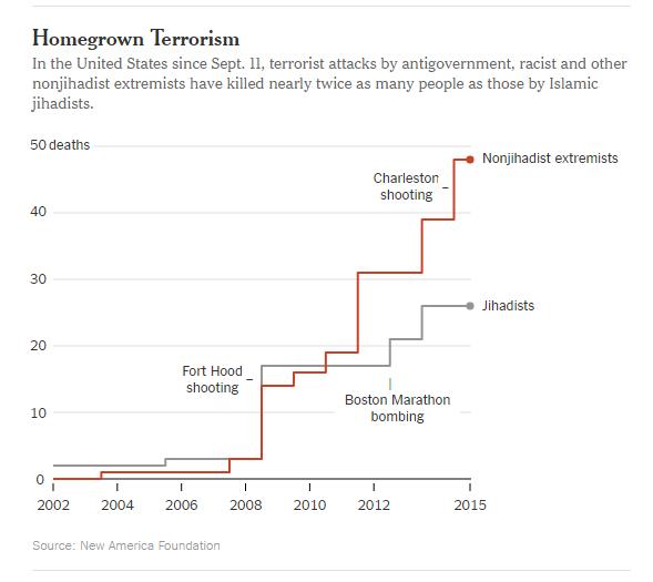 Az USA területén elkövetett merényletek 2001 szeptembere óta; grafika: NYT