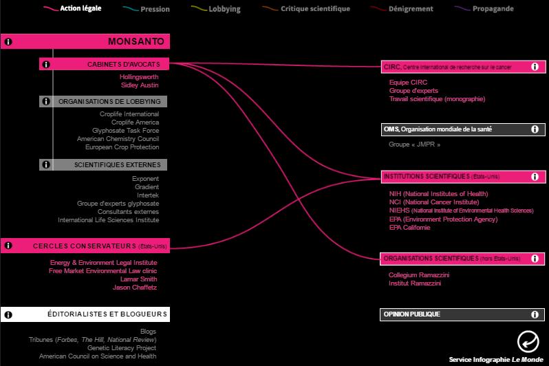 A Le Monde interaktív infografikája a Monsanto lobbigépezetéről