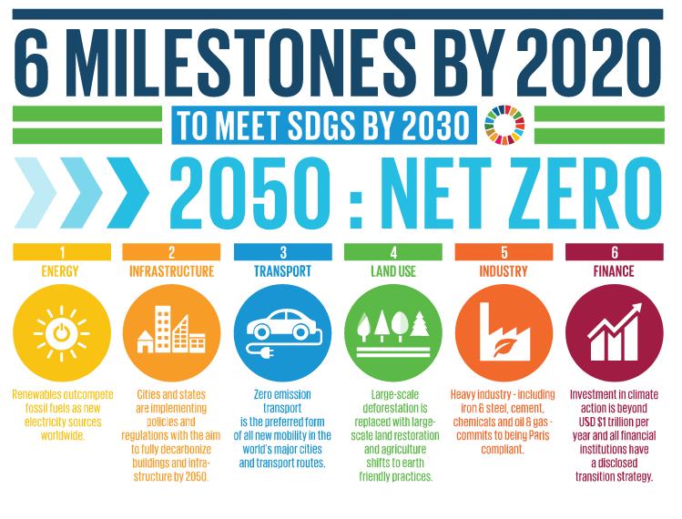 A Mission 2020 kampány grafikája.
