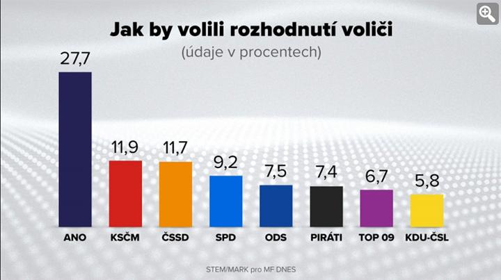Ez itt a legfrissebb cseh közvélemény kutatás, amely alapján, biztos parlamenti bejutóként, a Kalózpárt 7,4 százalékot kapna. Forrás: STEM/MARK, Mlada Fronta Dnes.