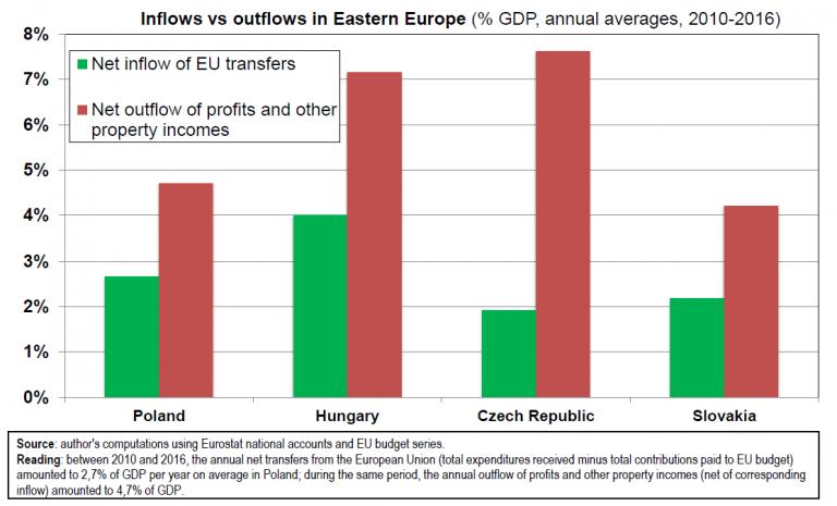 A beáramló nettó uniós transzferek és a kiáramló tőkejövedelem és profit