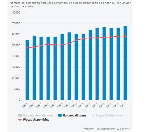 A fogva tartottak száma fokozatosan nő, és legalább 2003 óta meghaladja a kapacitásokat (piros vonal). A Le Monde grafikája.