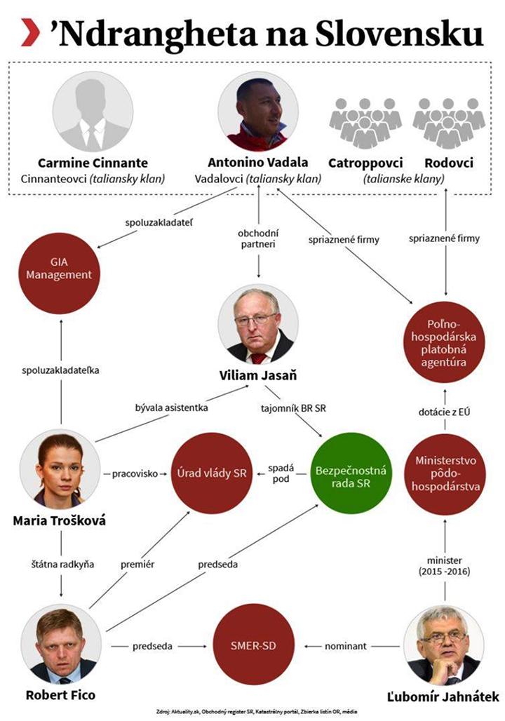 A 'Ndrangheta Szlovákiában Forrás: aktuality.sk