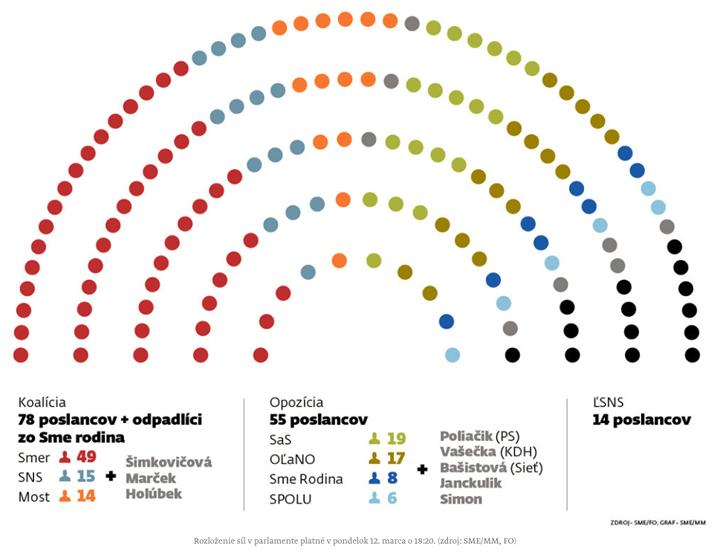 A szlovák parlament aktuális összetétele, 2018 március 12-én. A kormány elleni bizalmalmatlansági indítványhoz 76 szavazat, az előrehozott választásról szóló alkotmánytörvényhez 90 szavazat szükséges. Grafika: SME.SK