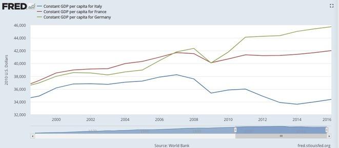 Az egy főre jutó GDP alakulása Olaszországban, Franciaországban és Németországban; forrás: FRED, Mediapart