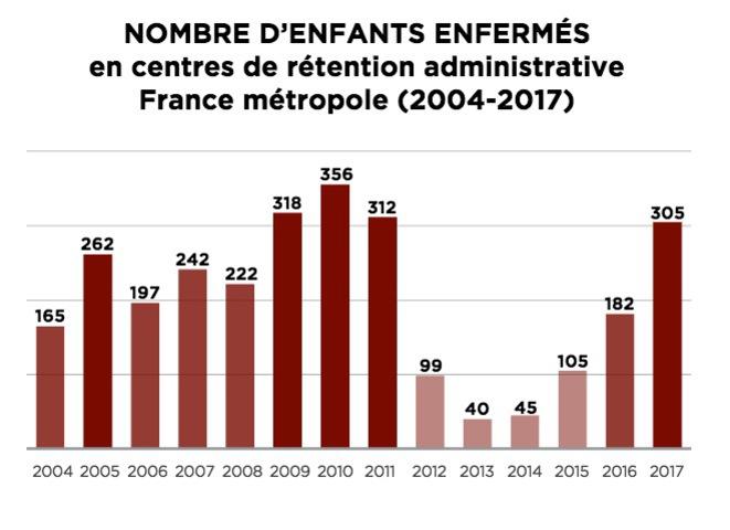 A külföldiek internáló központjaiba került gyerekek száma, forrás: Médiapart