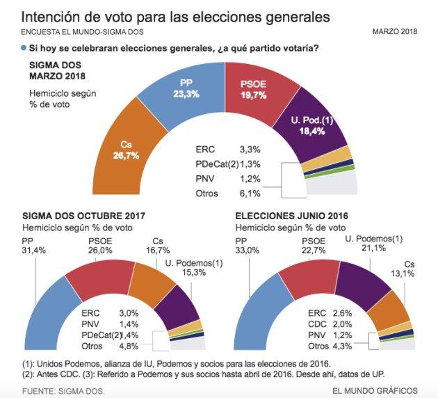 Az El Mundo napilap számára készült márciusi felmérés, a tavaly októberi és a legutóbbi választások eredménye; Forrás