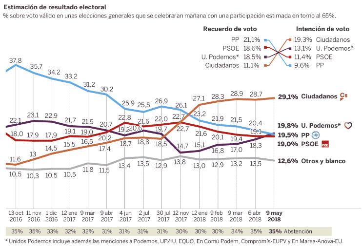 A választási hajlandóság alakulása 2016 októbere óta; Kép forrása: El País