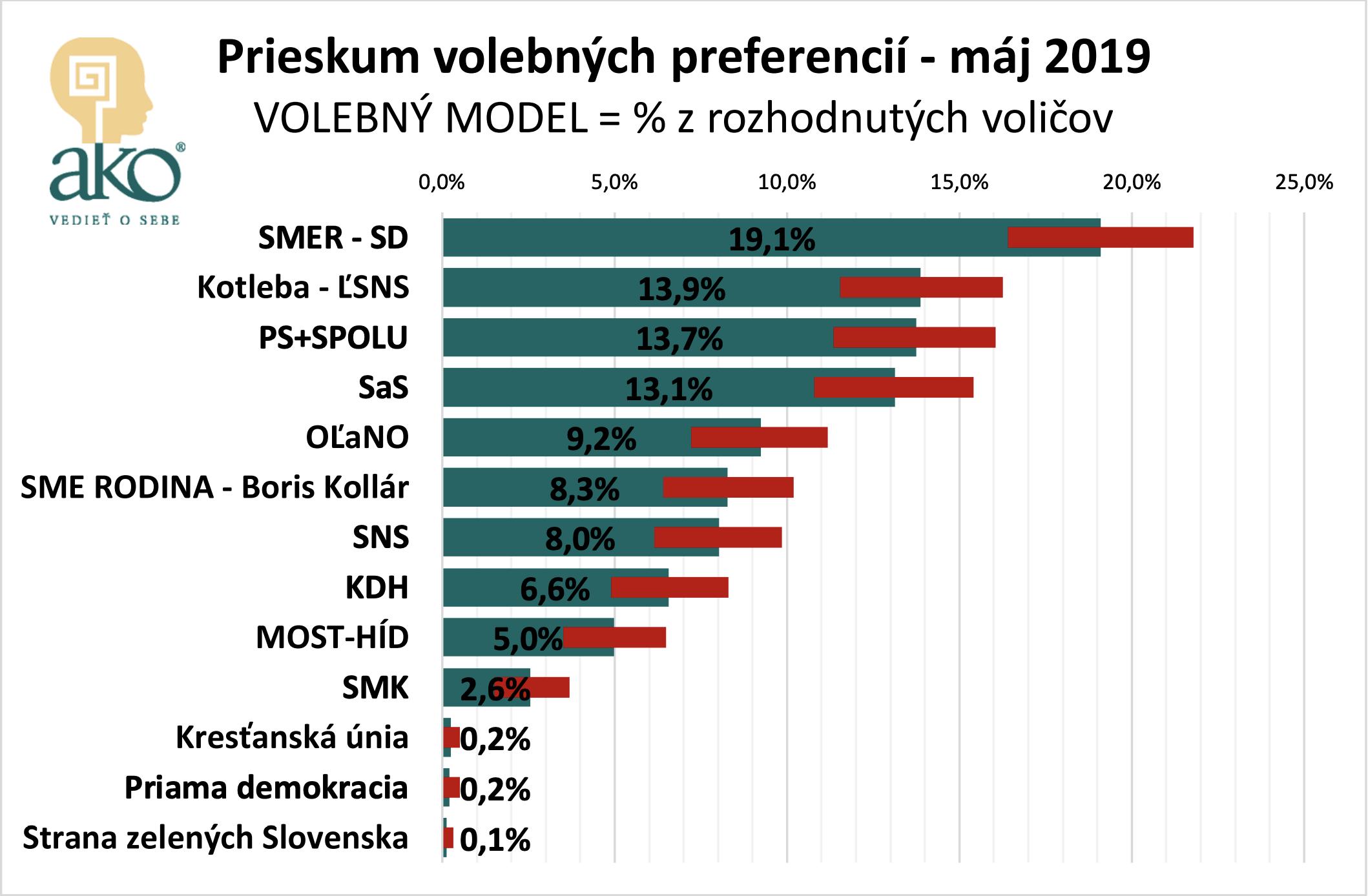 Az ábrán az utolsó nyilvánosságra hozott, 2019 májusi országos felmérőt látják a szlovákiai pártok népszerűségi adatairól. Pozsony. Forrás: Ako.sk