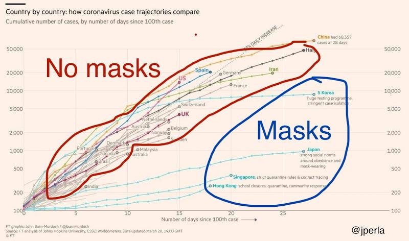 Az ábra azt látják, hogy a maszkot nem viselő nyugati társadalmakban gyorsabban terjed a vírus fertőzése (100 eset/nap), mint azokban a távol-keleti országokban, ahol a maszk viselését elfogadottabb a társadalomban. Forrás: https://www.maskssavelives.org/