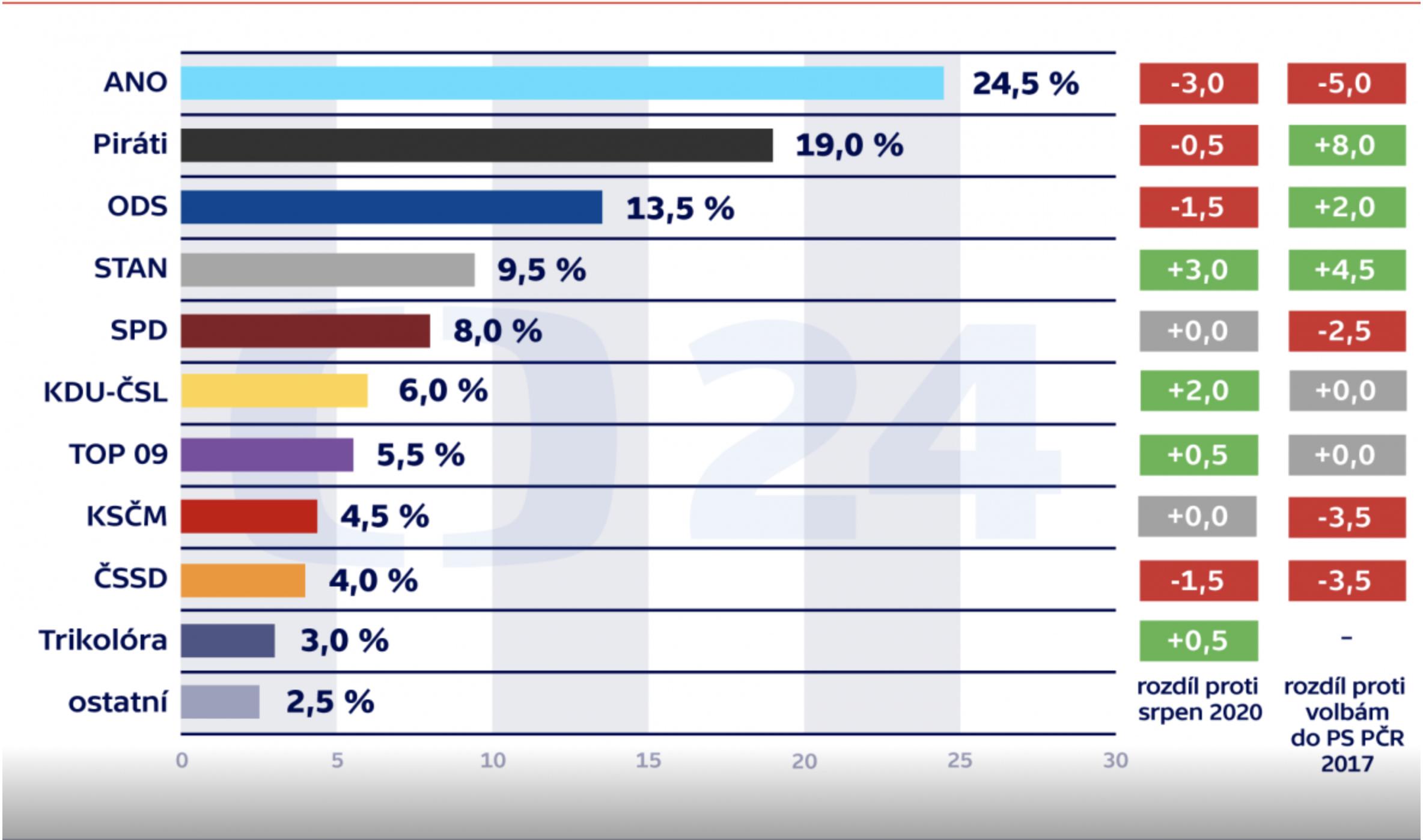 A Kantar közvéleménykutató intézet szeptemberi felmérését a cseh köztelevízió rendelte meg. Az első jobboldali oszlop az előző havi eredményekhez, a második jobboldali oszlop a 2017-es országgyűlési választáson elért eredményekhez képest bekövetkezett változást mutatja. Kép forrása: ct24.cz.